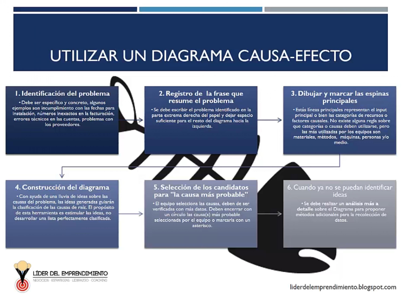 Cómo utilizar un diagrama de causa-efecto