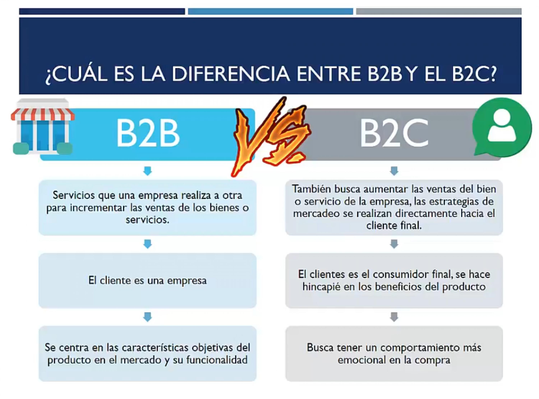 Diferencia entre B2B y B2C