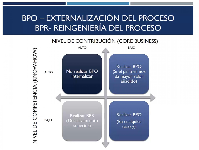 Externalización del Proceso (BPO) ó Reingeniería del Proceso (BPR)