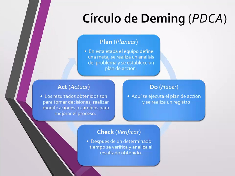 La metodología Kaizen utiliza el Círculo de Deming (PDCA)