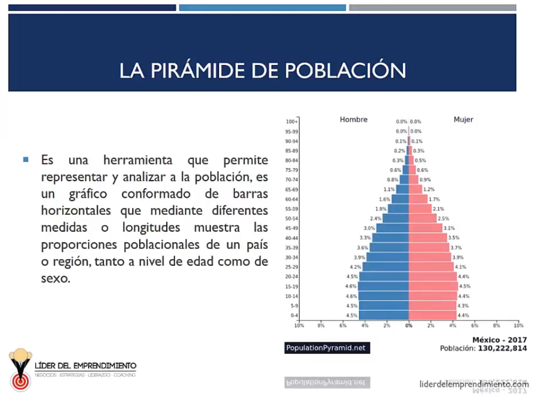 La pirámide de población