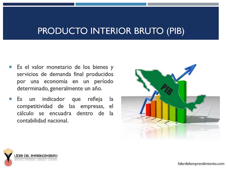 Producto Interior Bruto (PIB)