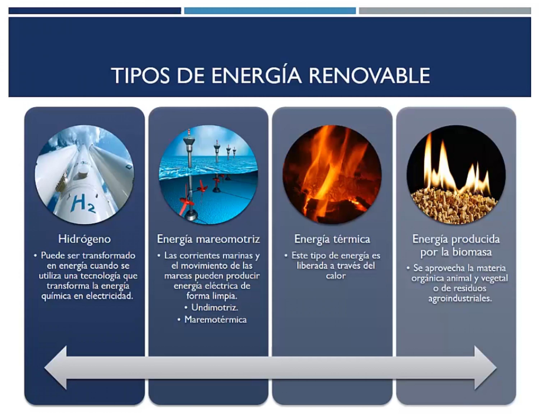 Tipos de energía renovable II
