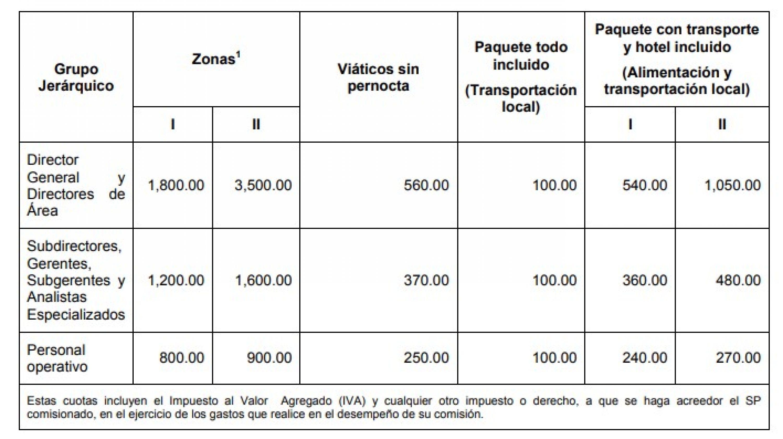 Tarifa para viáticos nacionales, por persona y por día, cifras en pesos