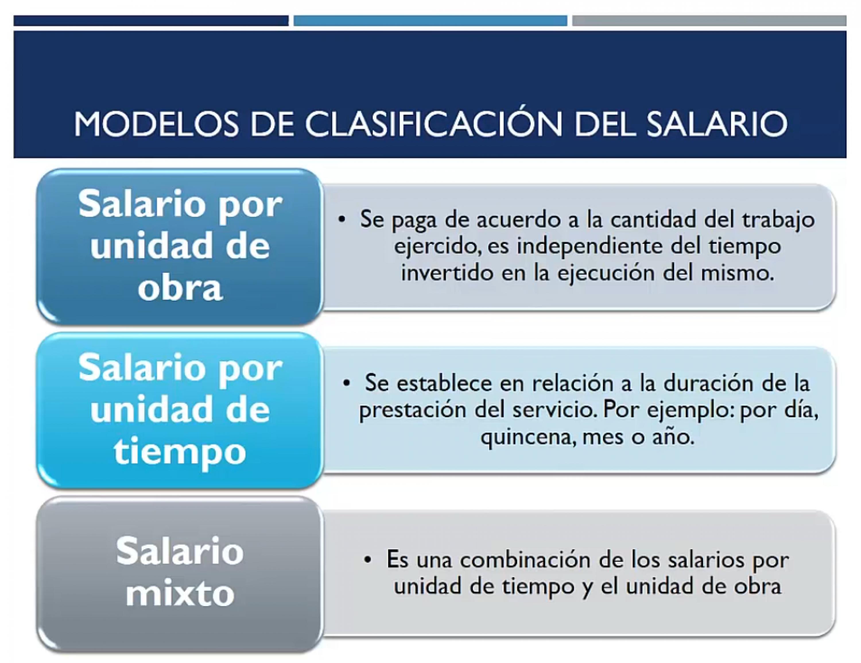 Clasificación del salario