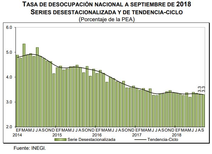 Tasa de desocupación México 2018