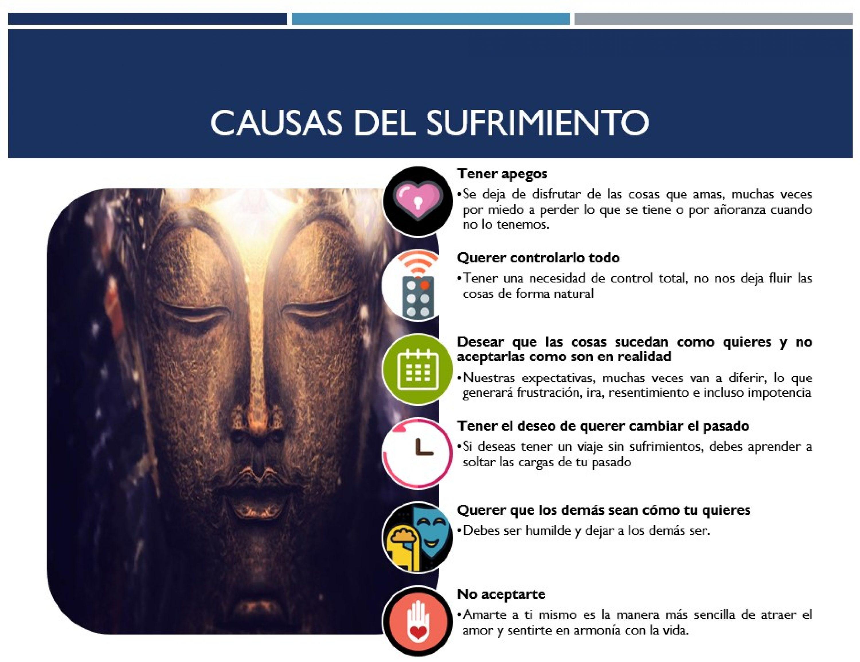 Causas del Sufrimiento según el Budismo