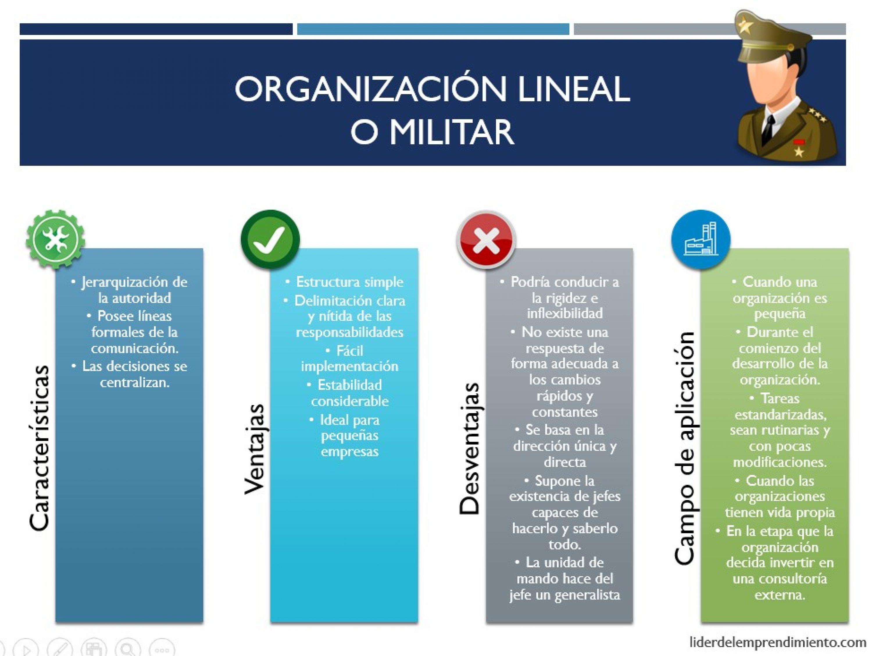 Organización lineal o militar