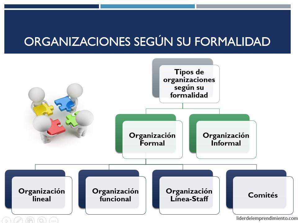 Tipos de organizaciones según su formalidad