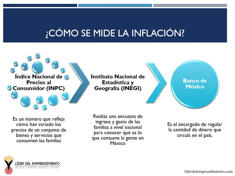 Cómo se mide la inflación