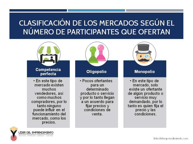 Clasificación de mercados según el número de participantes que ofertan