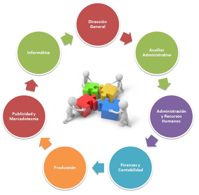 Cuáles son las áreas funcionales de la empresa