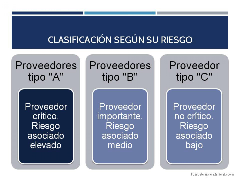 Clasificación de los proveedores según su riesgo