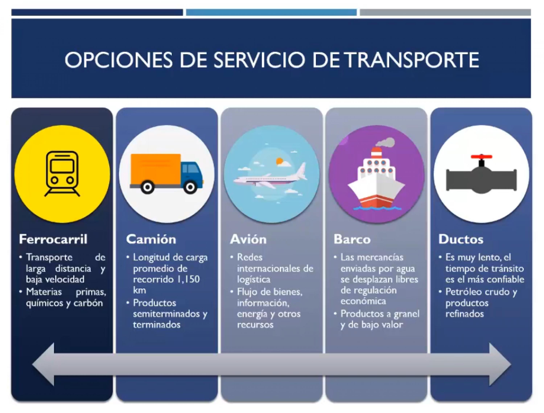 Opciones de servicio de transporte