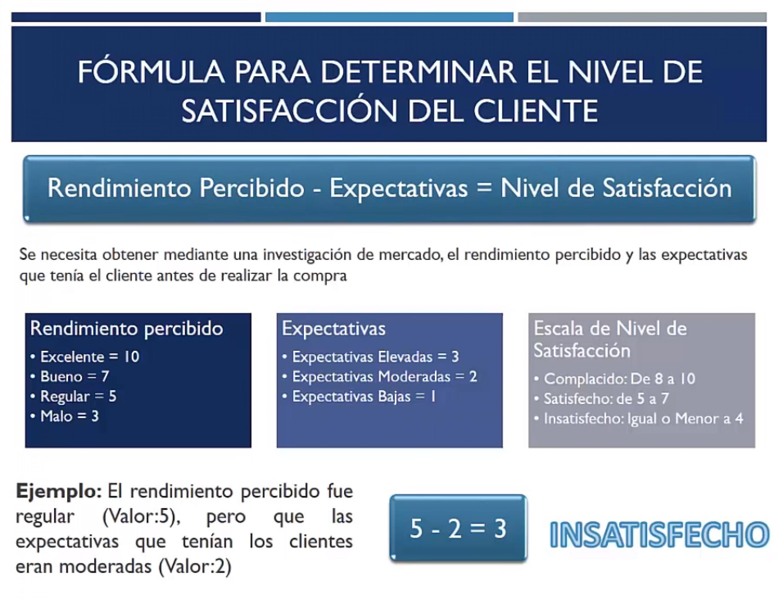 Fórmula para determinar el nivel de satisfacción del cliente