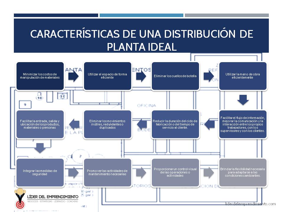 Características de una distribución de planta ideal
