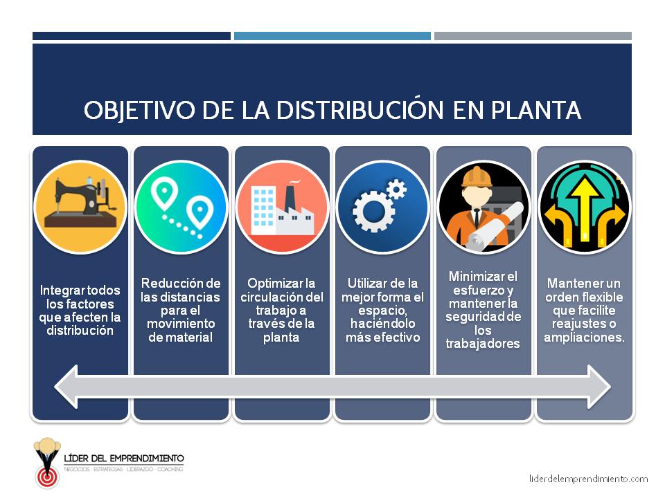 Objetivos de la distribución en planta
