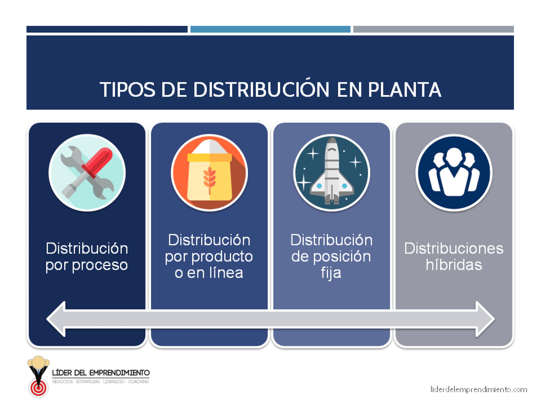 Tipos de distribución en planta básicos