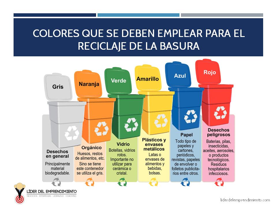 Colocar e identificar los contenedores de desechos