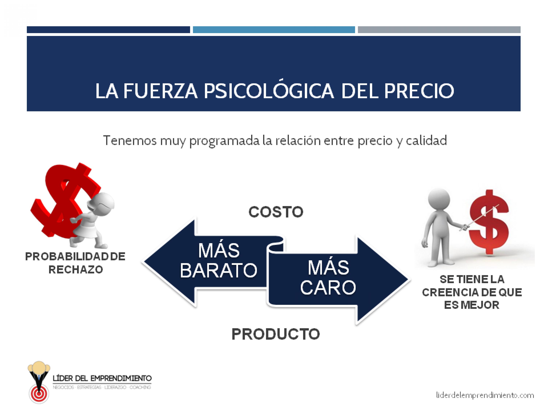 La fuerza psicológica del precio para el cliente