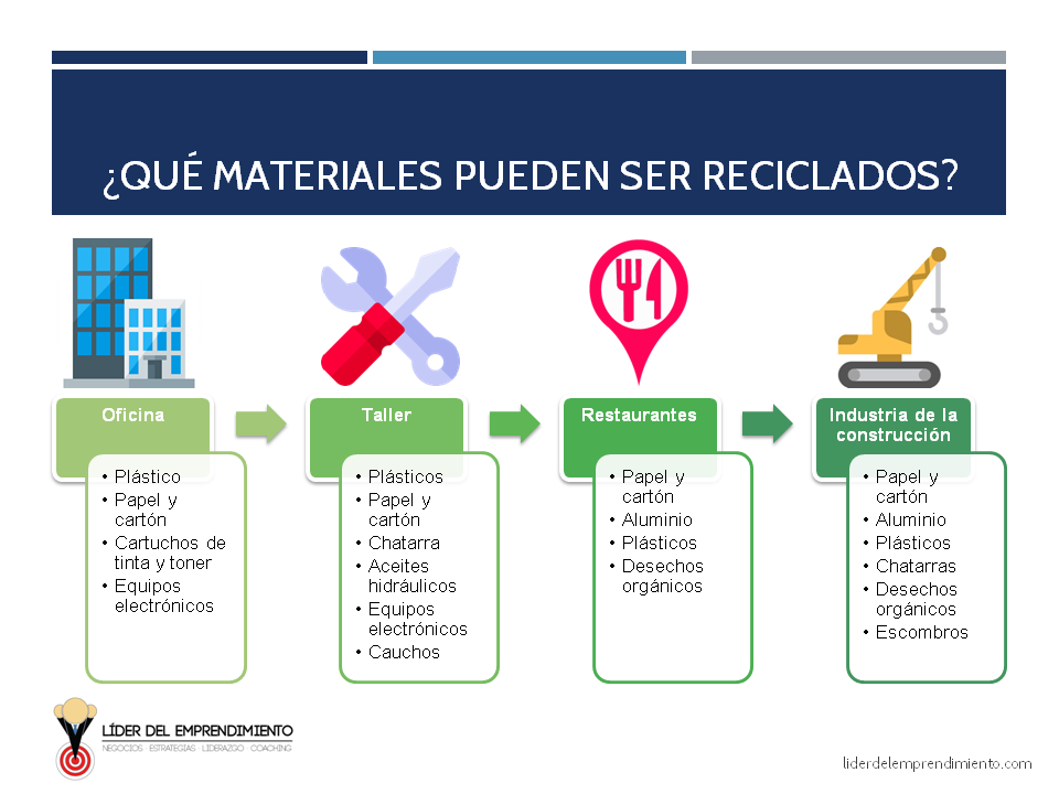 ¿Qué materiales pueden ser reciclados?