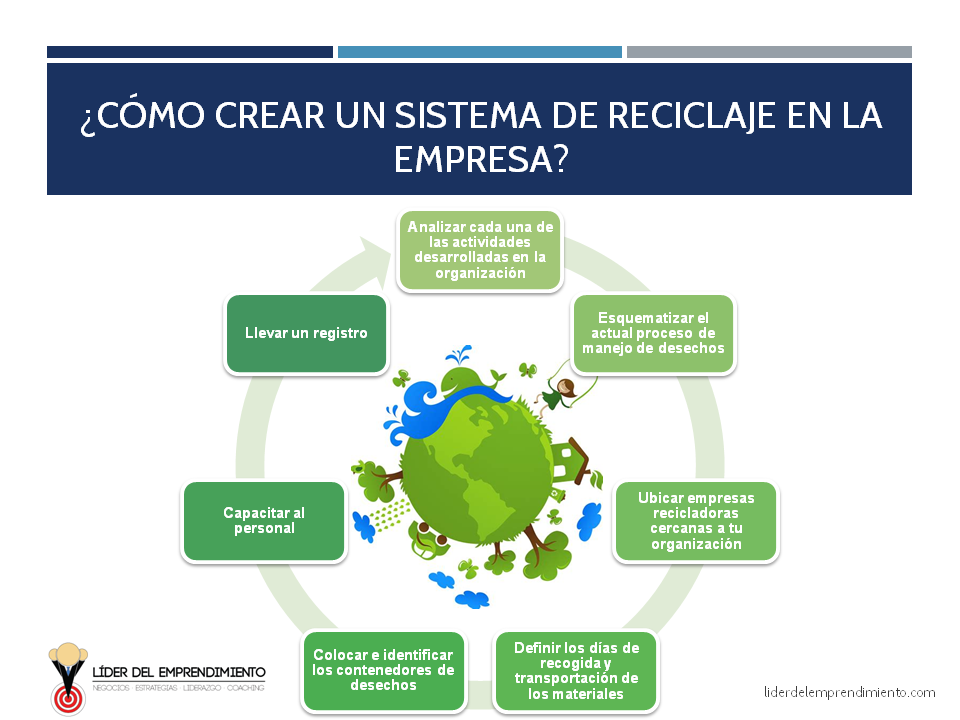 Sistema de reciclaje en la empresa