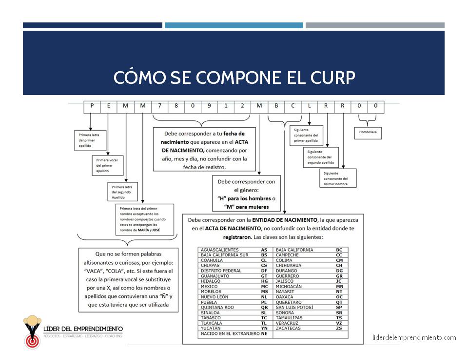 Cómo se compone la CURP