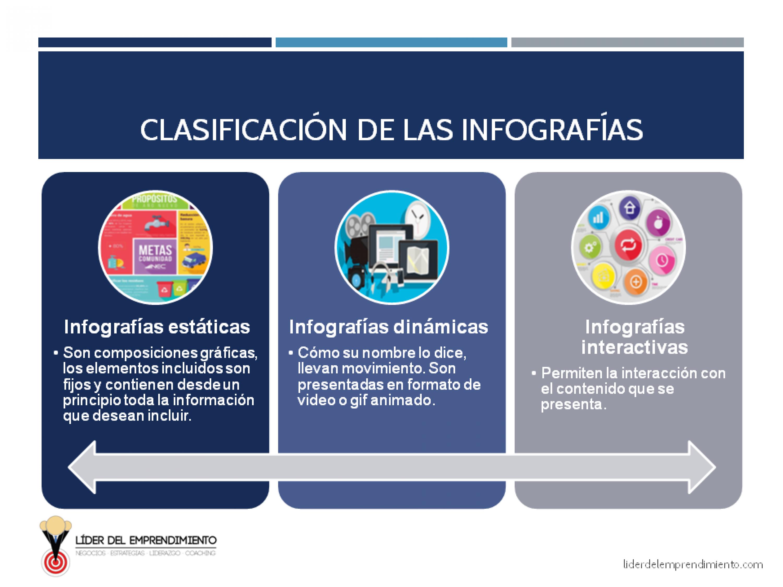 Clasificación de las infografías