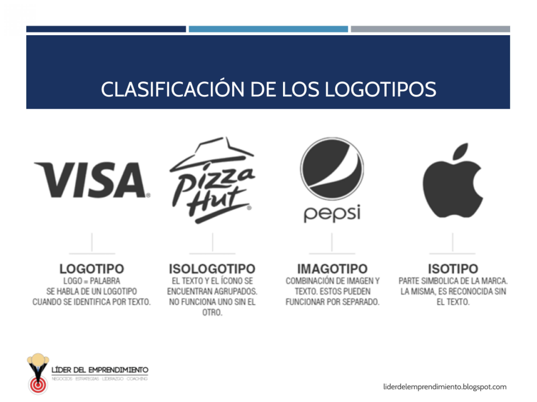 Clasificación de los logotipos