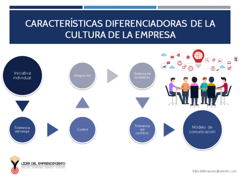 Características diferenciadoras de la cultura de la empresa